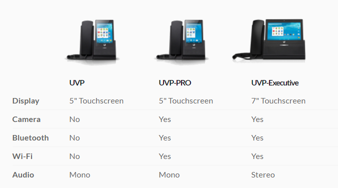 Comparison of VoIP phones