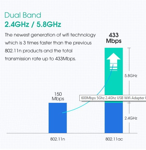 Dual Band USB Adapter RTL8811AU